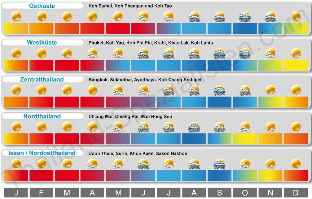 Beste Reisezeit Fur Thailand Klimatabellen Und Infos Uber
