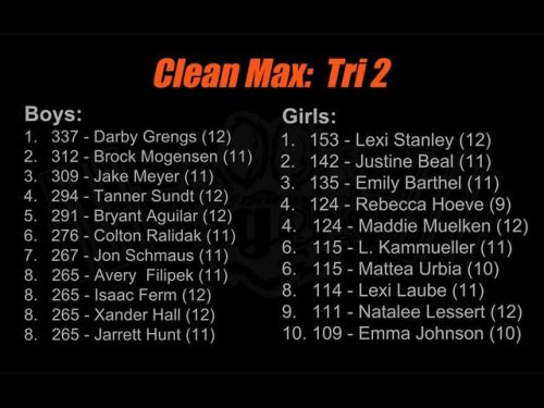 Clean Max Leaderboard. 71 boys cleaned 200lbs or more. (at...