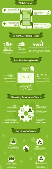 Digital Marketing Trends And Predictions for 2014 [INFOGRAPHIC] by Irfan Ahmad.