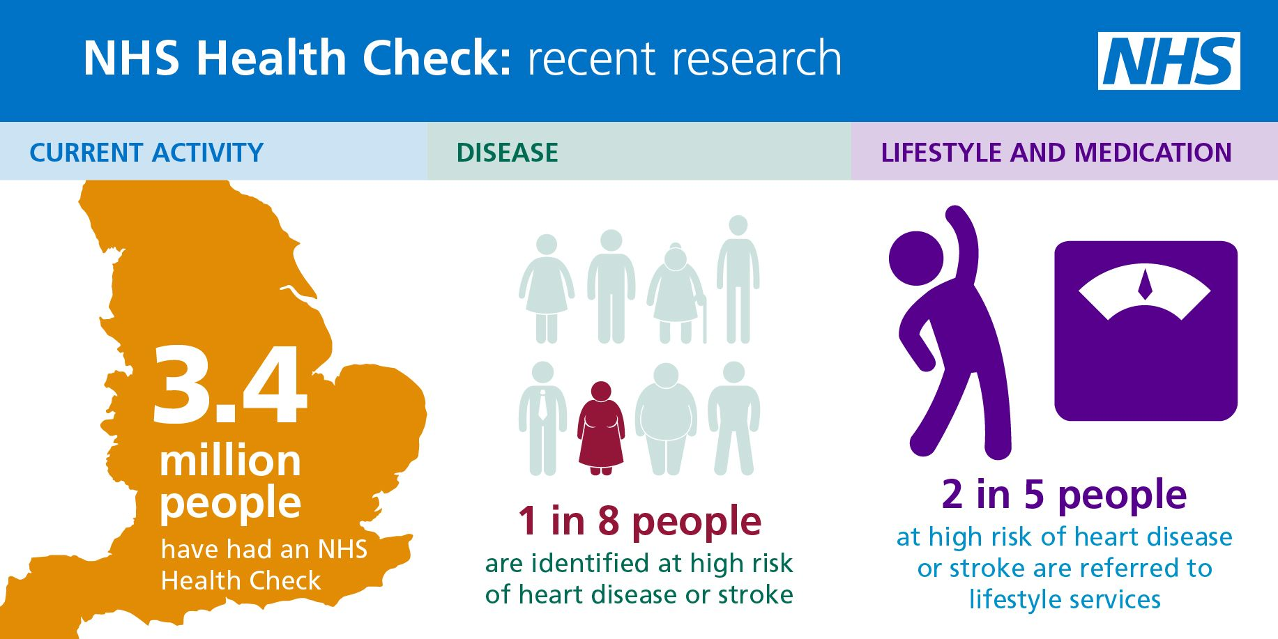 Image result for nhs infographics uk 2016 health infographics image result for nhs infographics uk 2016 nvjuhfo Choice Image