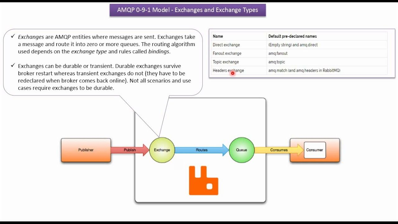 What Is Exchanges And Exchange Types In Rabbitmq Rabbitmq