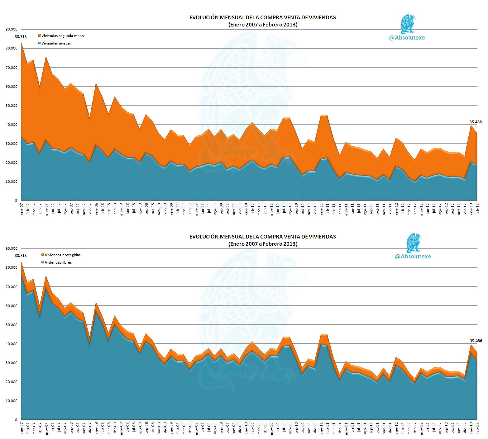 Evolución de Compra-Venta de Viviendas (Nueva Vs. Usada y Libre Vs. Protegida) 2007 a Febrero 2013  http://yfrog.com/1agx8p