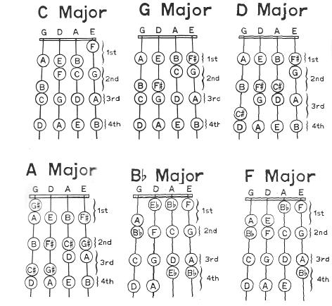 Violin Fingering – Violin Fingering Chart