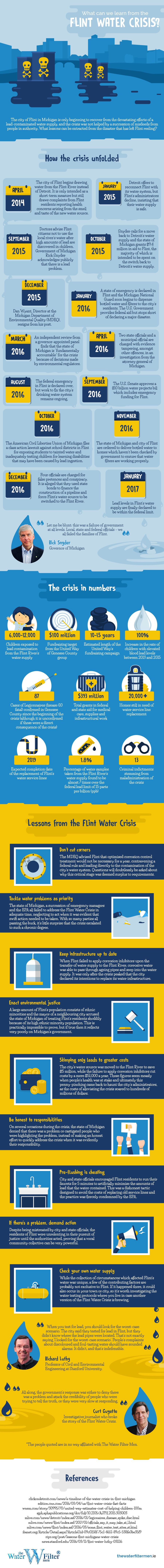 What Can We Learn From the Flint Water Crisis? #Infographic