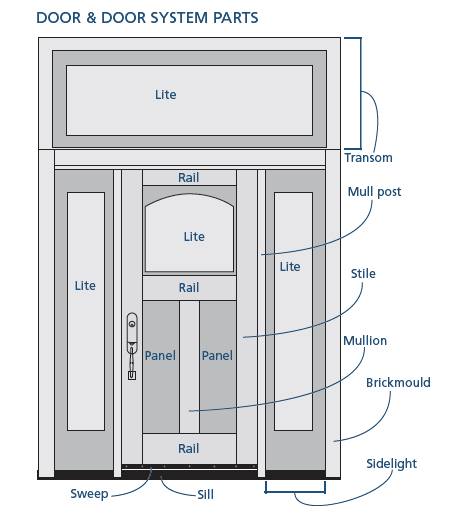 jeldwen exterior front door images | labeled diagram of a front door  sc 1 st  Pinterest & jeldwen exterior front door images | labeled diagram of a front door ...