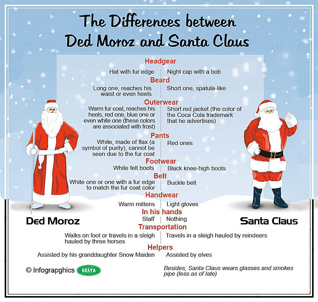Some Fun Facts A List Of Differences Between Santa And