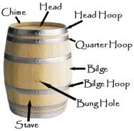 Wine Barrel Partstheres Seriously A Part Called The Bung Hole