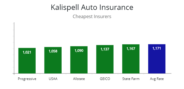Pin By Autoinsuresavings Llc On Cheapest Auto Insurance Premiums