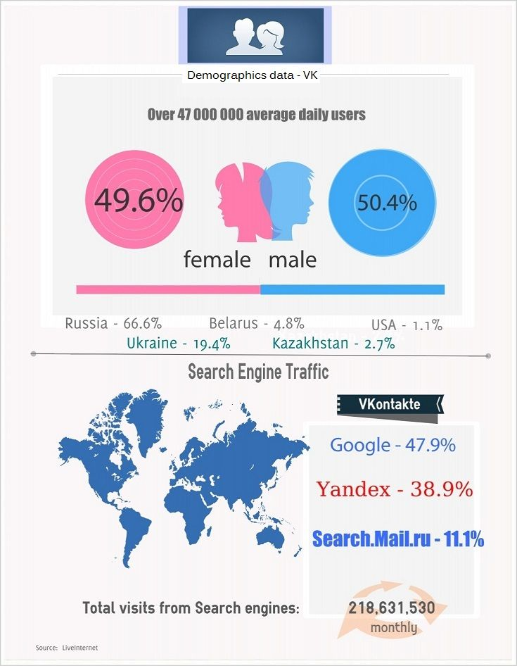VK Demographics data - VKontakte | VKontakte | Social media