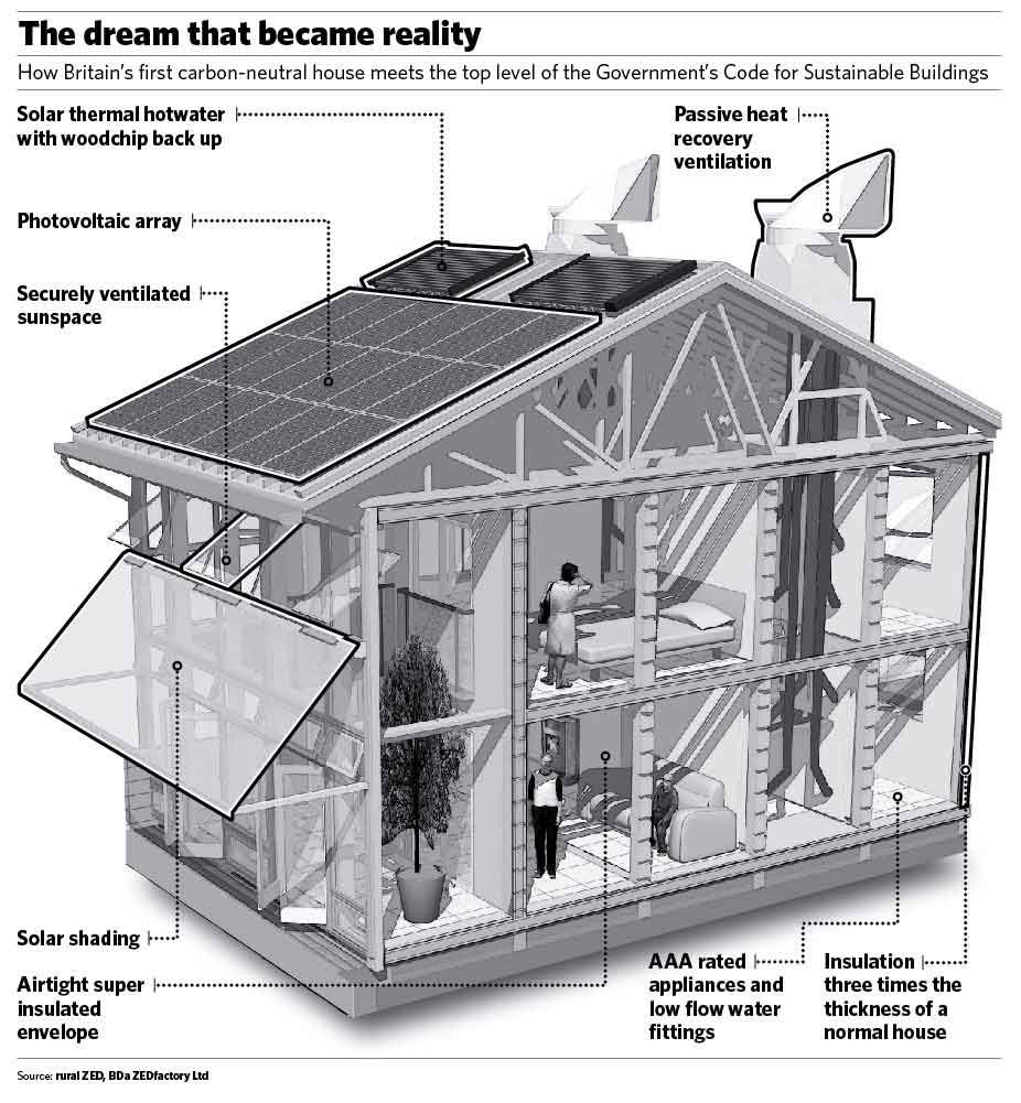 Sustainable eco houses plans house building and for Small green home plans