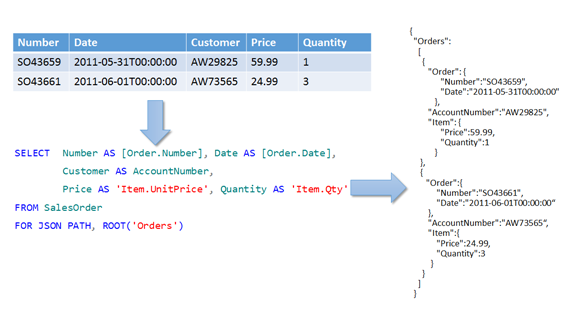 Exporting Tables From Sql Server In Json Line Delimited Format Using Bcp Exe Sql Server Sql Relational Database Management System