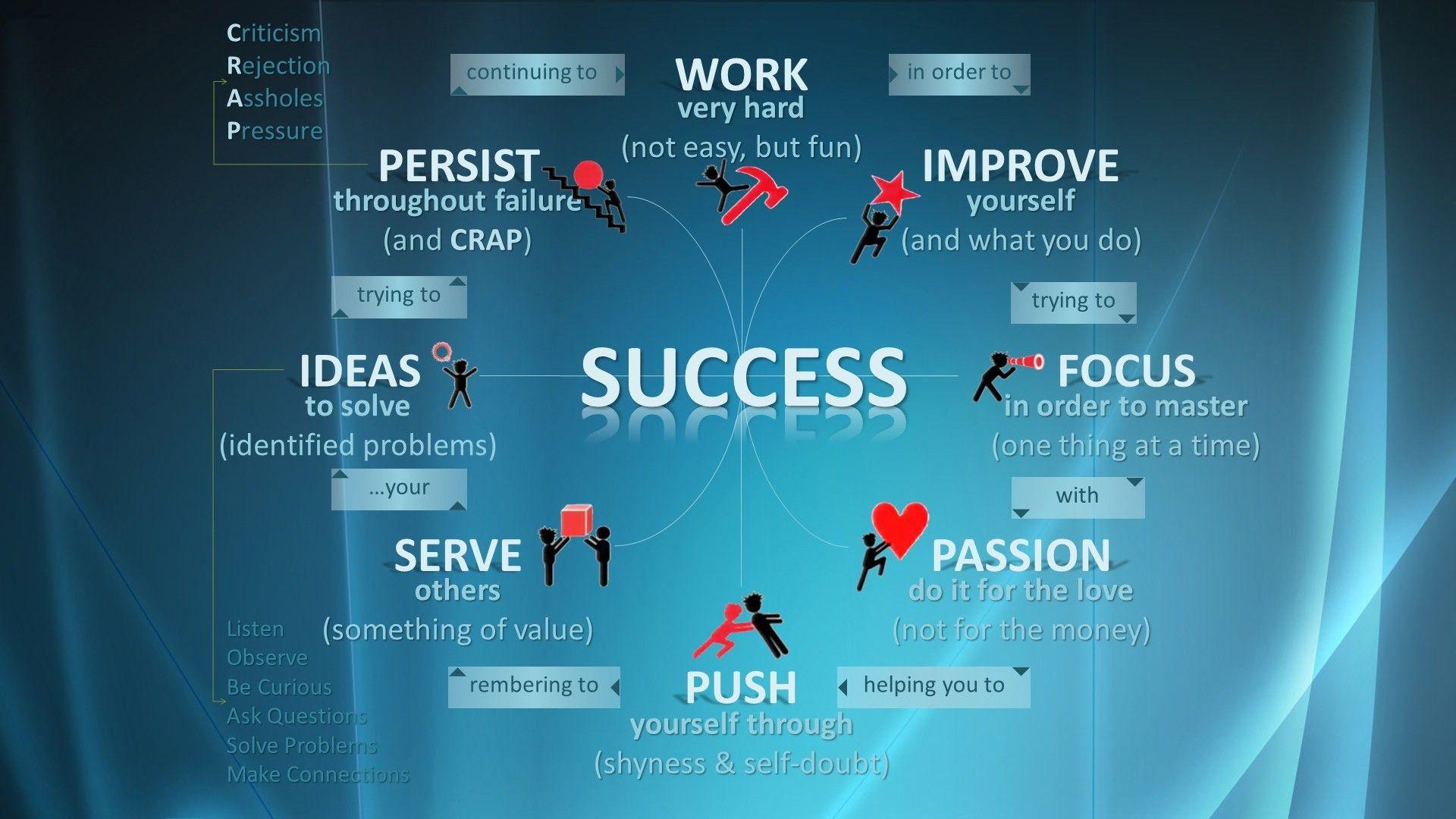 Success Hd Wallpaper 78 Images Motivational Quotes Wallpaper Inspirational Quotes Wallpapers Motivational Quotes For Success