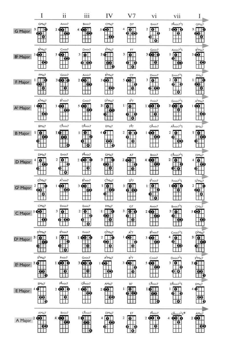 mandolin chords - Google Search : guitar : Pinterest : Mandolin, Guitars and Instruments