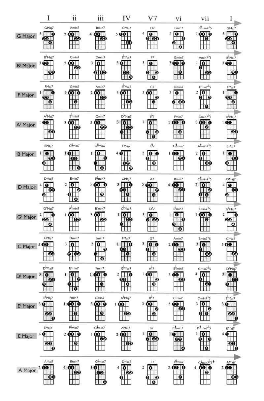 Printable Mandolin Chord Chart Pinterest