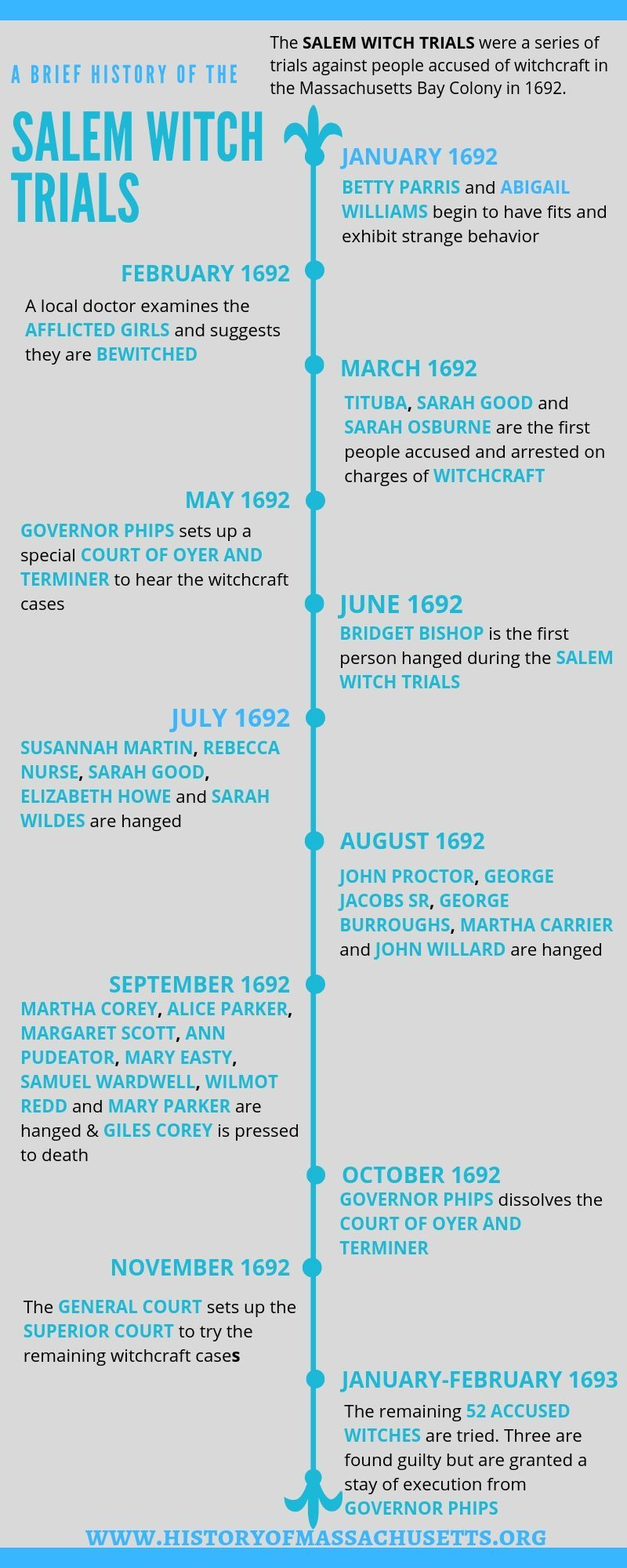 Want To Know What Happened During The Salem Witch Trials Click