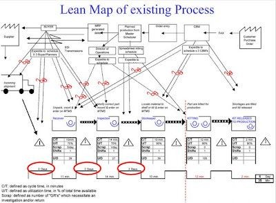 Engenharia De Produo Value Stream Map Exemplos  Quality