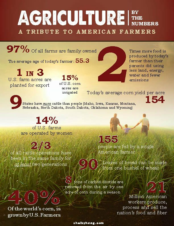3 agriculture facts