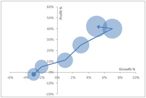 Combine Bubble And Xy Scatter Line Chart In Excel  The Trick Is