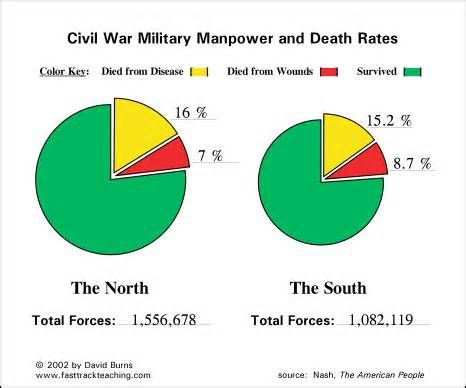 advantages regarding any to the north in your municipal war