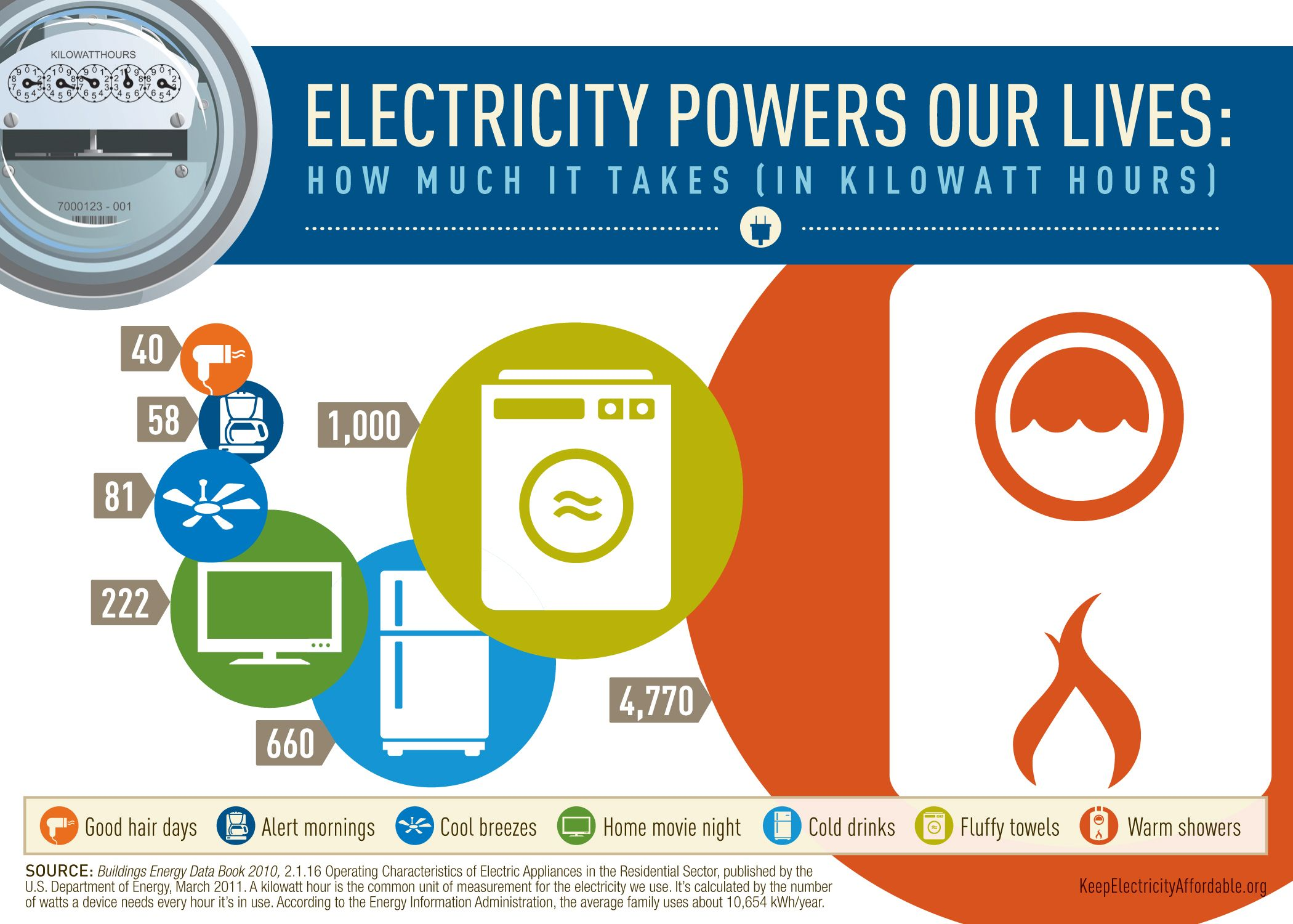 Infographic How Much Electricity Do Your Common Household Electronics Use Energy Saving Technology Energy Saving Tips Energy Efficient Appliances