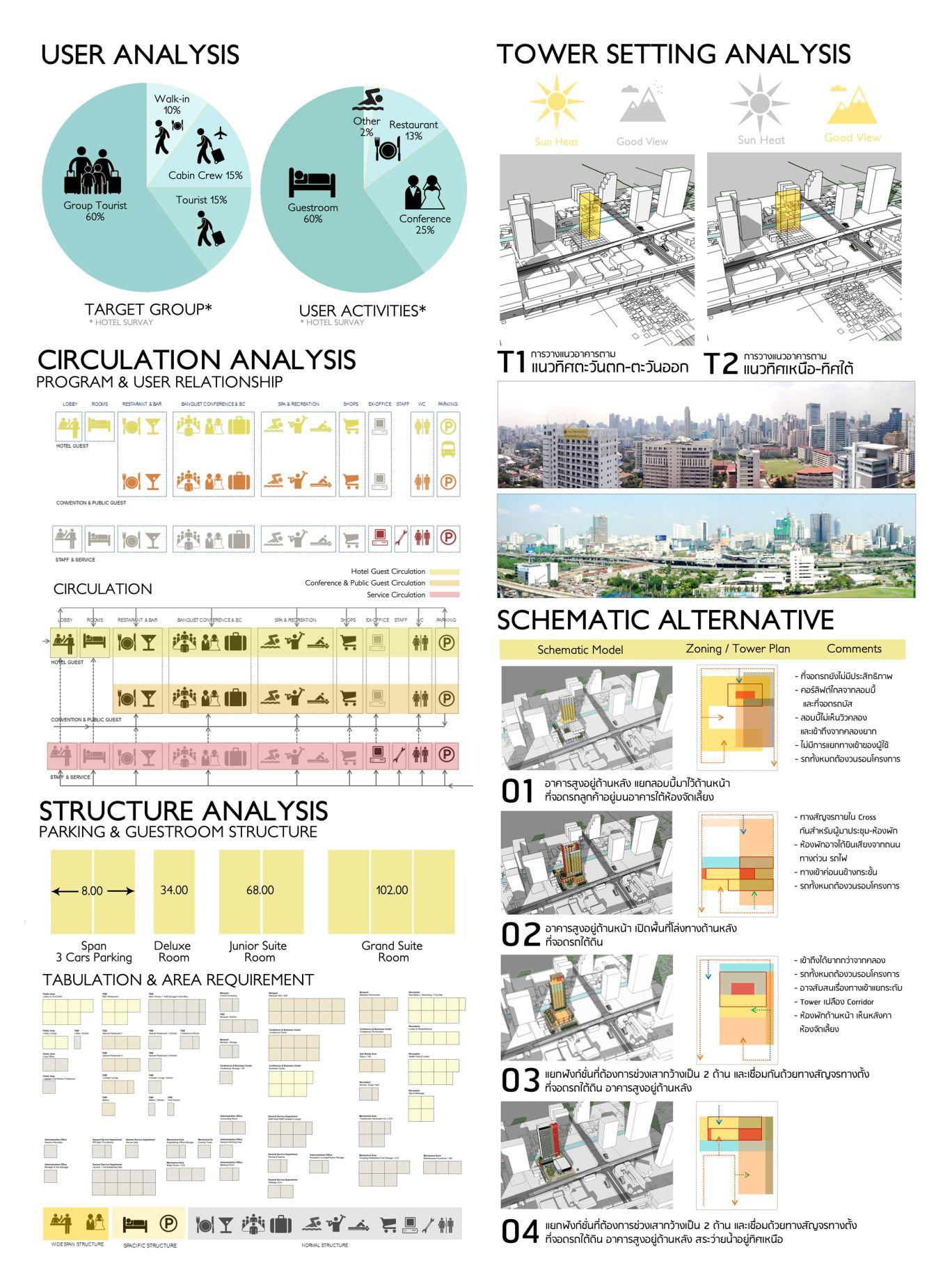 User Schematic Analysis Site Analysis Architecture