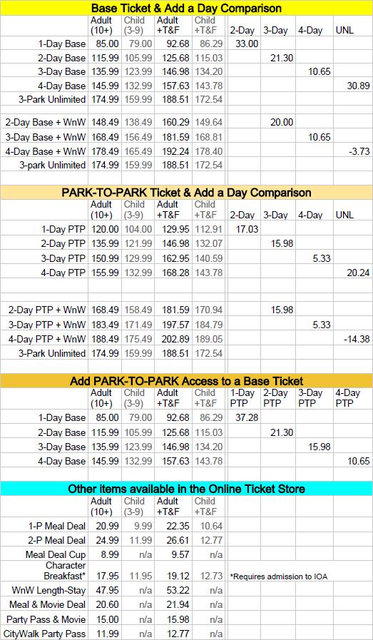 Universal Orlando Ticket Price Comparison Universal Orlando Tickets Hollywood Studios Disney Universal Studios Florida