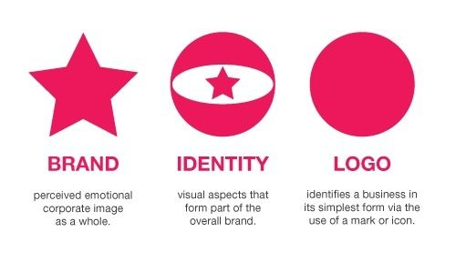 Brand, identity, logo -- the differences
