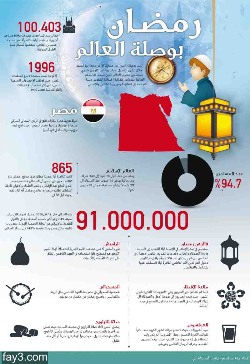 انفوجرافيك عن رمضان في مصر Arabic Words Infographic Words