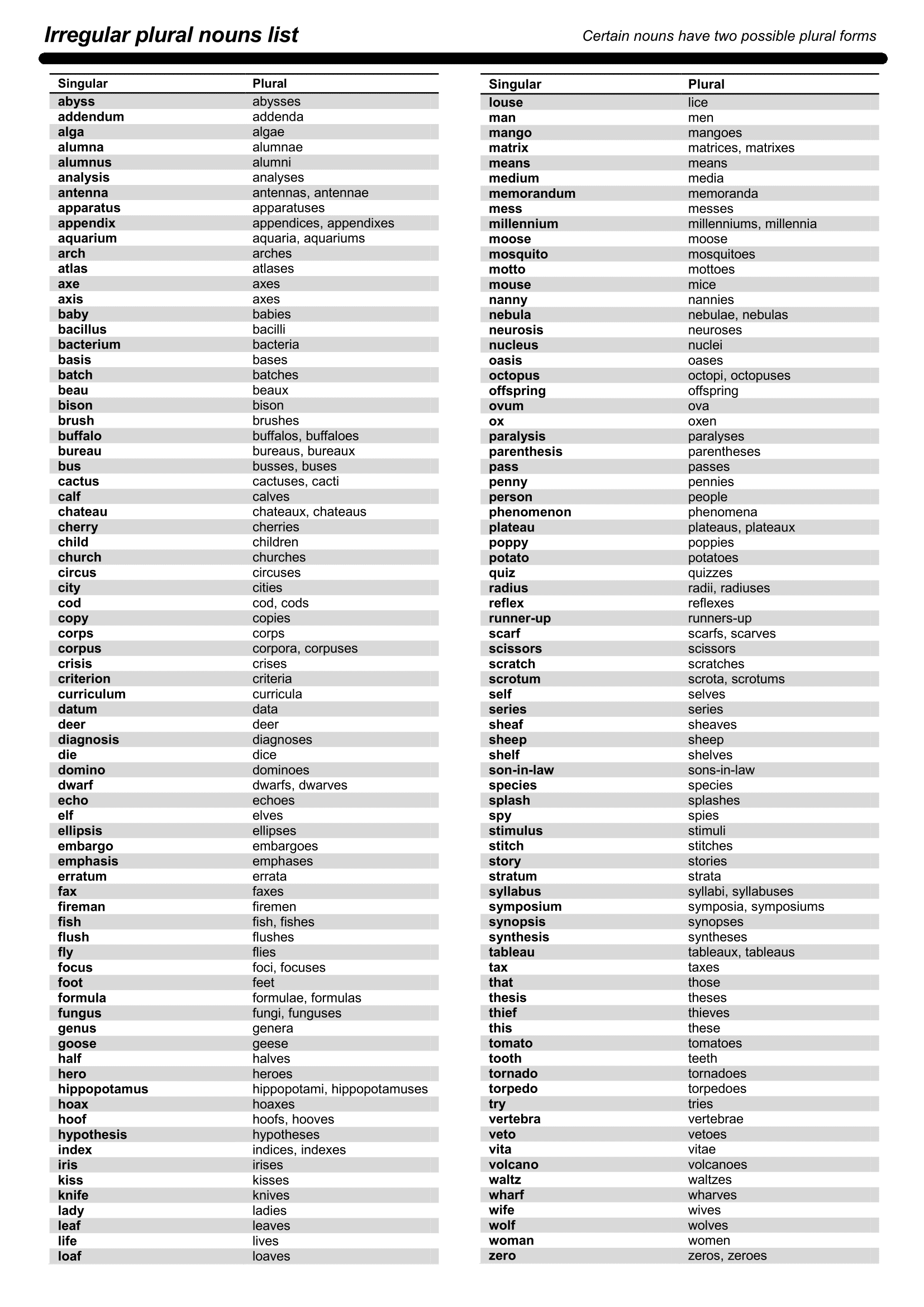 The Most Common Irregular Plural Nouns in English | Count, English ...