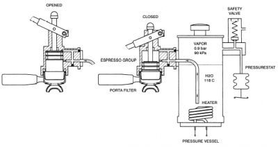Most commercial lever machines use a large steam boiler with one