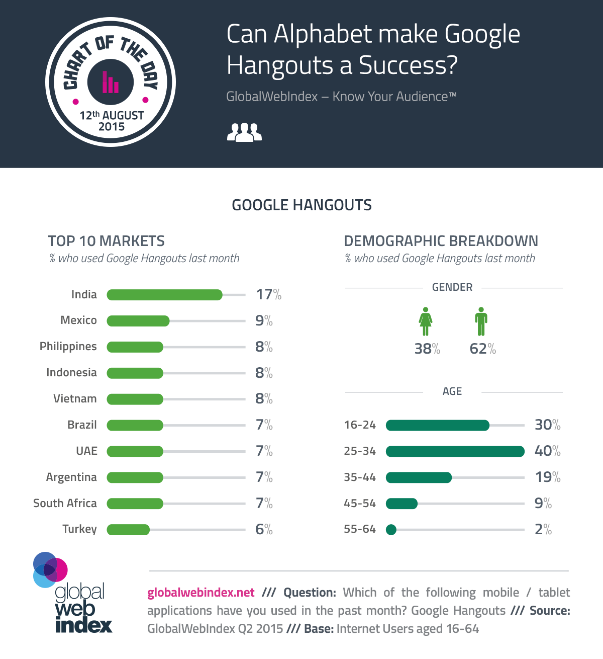 Can Alphabet make Google Hangouts a Success? #infographic