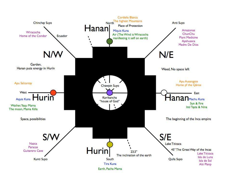 Chakana Chakra Map From Epic Journey Medicine Wheel Ancient Knowledge Medicine
