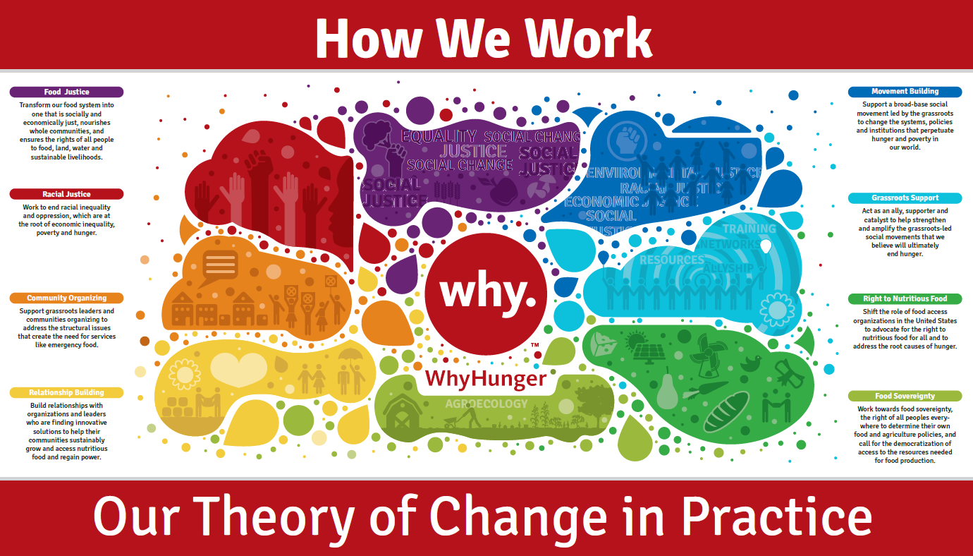 How We Work Government Nutrition Programs WhyHunger