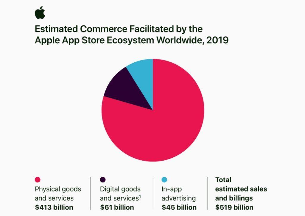 متجر آبل App Store ساهم في تحقيق 519 مليار دولار خلال 2019 In 2020 App App Store Digital Goods
