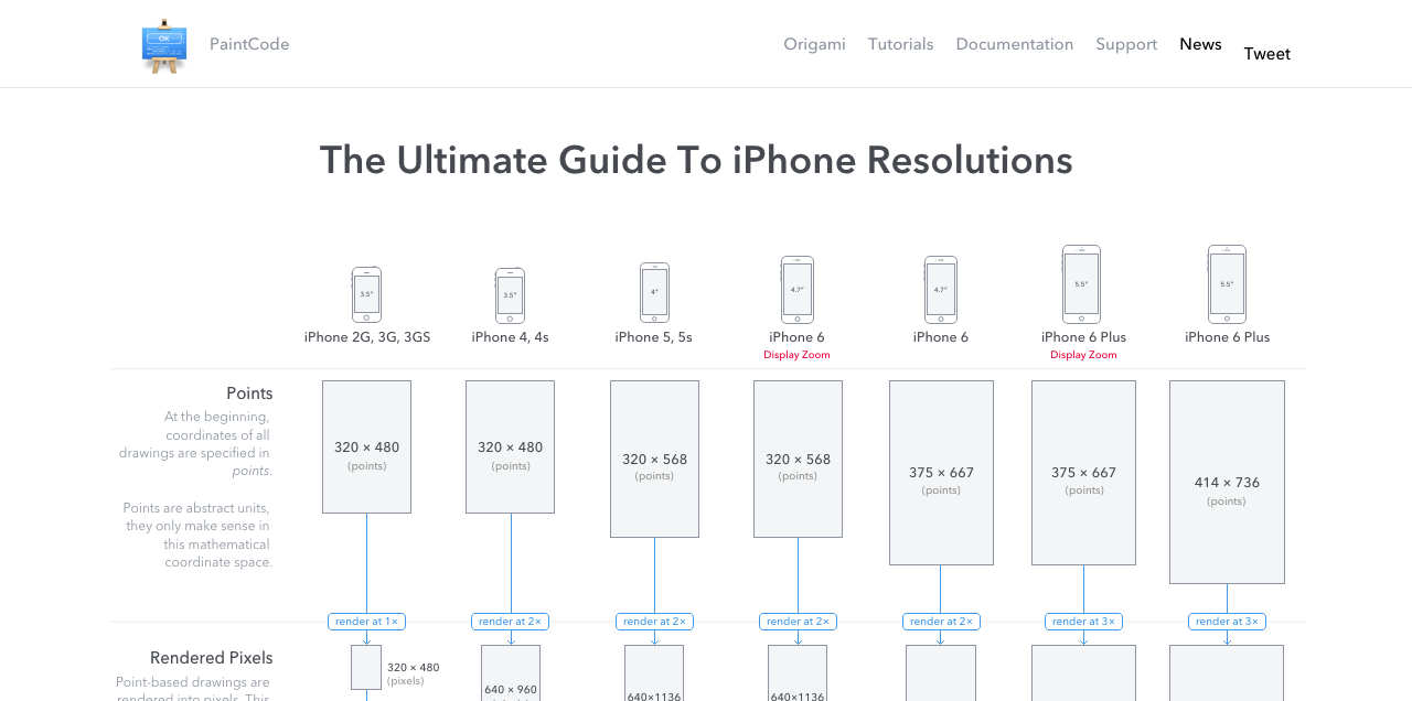 The Ultimate Guide To Iphone Resolutions Web Design Origami Tutorial Iphone