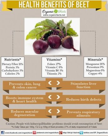 Health Benefits of #Beets:The health benefits of beets include the treatment of anemia, indigestion, constipation, piles, kidney disorders, dandruff, gall bladder disorders, cancer, and heart disease. ORGANIC World - Community - Google+