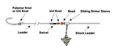 What Is The Best Overall Rig Set Up For Surf Fishing In Jupiter Florida