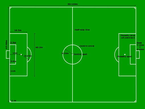 Soccer Field Sizes Soccer Information Football Pitch Football Field Dimensions American Football Rules