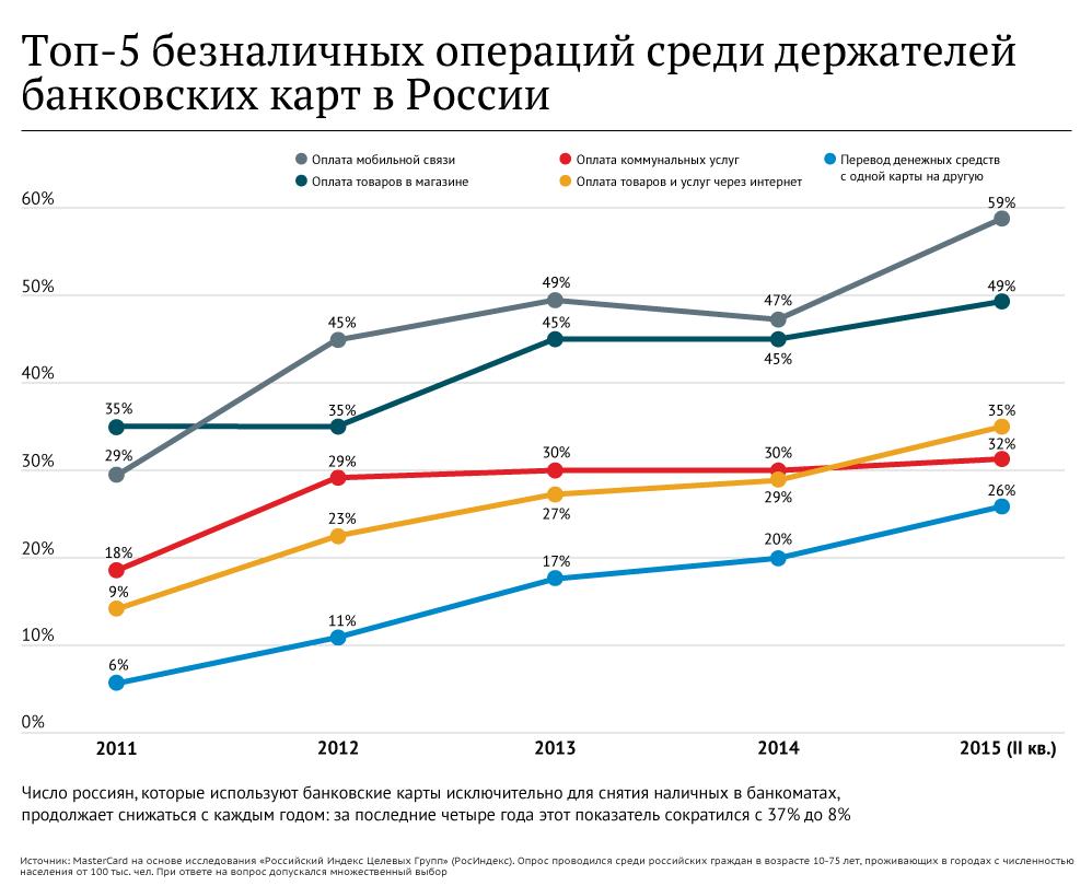 Переход на безнал: готова ли Россия отказаться от купюр ...