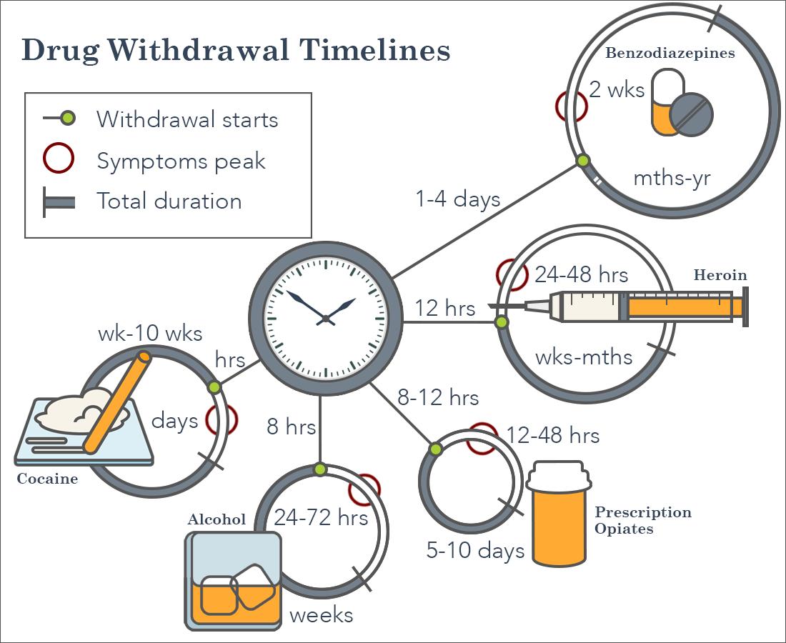 Withdrawal Timelines Mrs Vance Lunch Pinterest Drug