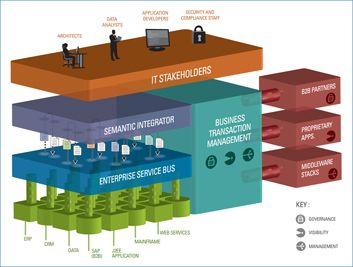 Beyond Service Oriented Architecture #soa #entarch