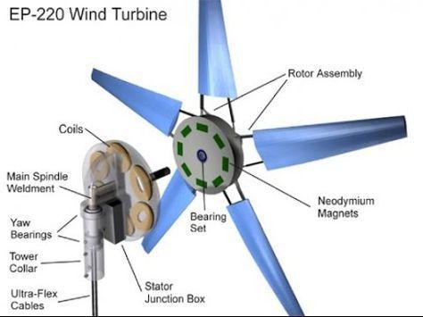 Construye tu propio generador eolico casero propios casero y construye tu propio generador eolico casero propios casero y energa alternativa altavistaventures Images