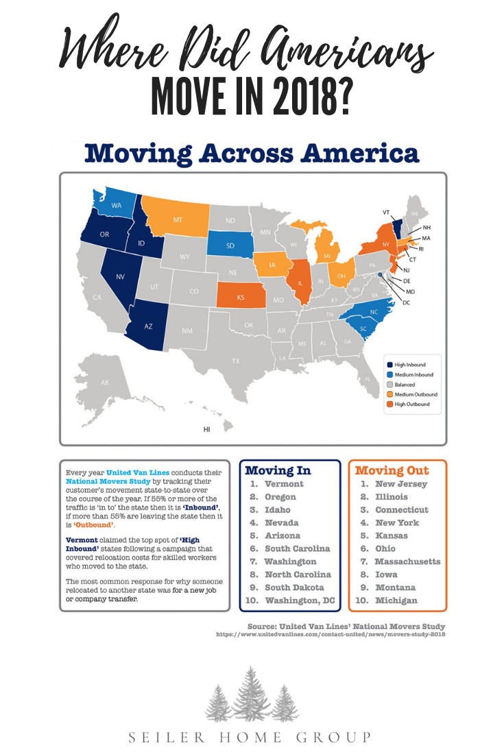 Where Did Americans Move In 2018 Real Estate Investing Books