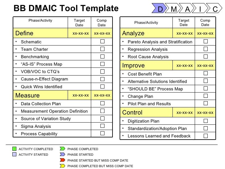Six Sigma Tools Project Templates  Performance    Template