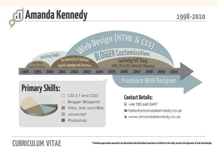 Resume infographic  Resume infographic  Accenture infographic