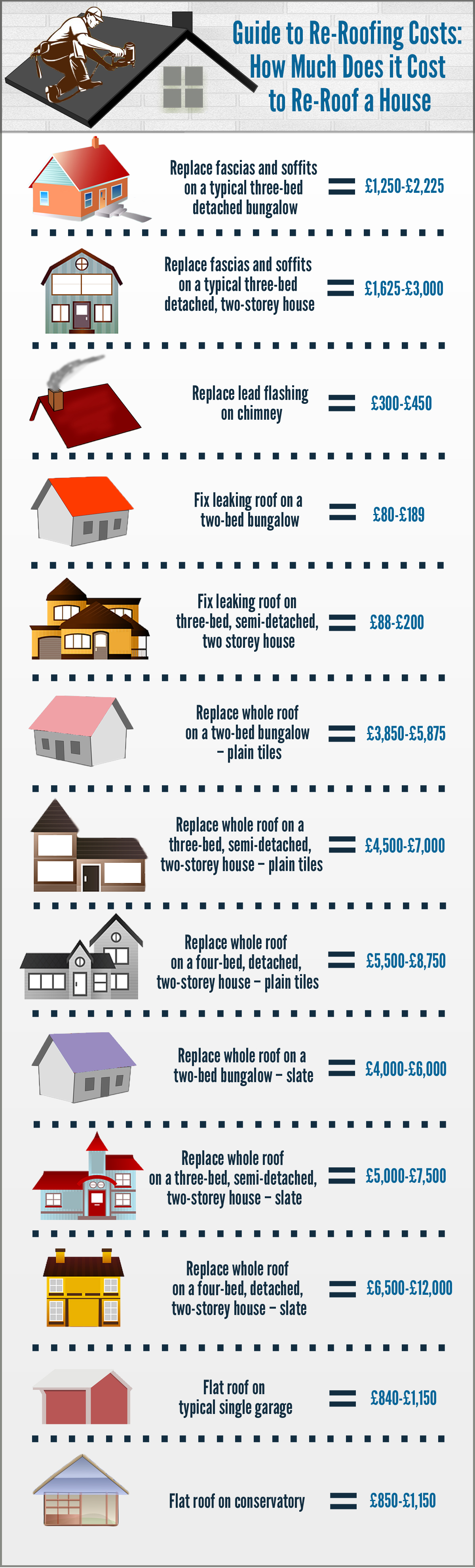 Guide To Re Roofing Costs How Much Does It Cost To Re Roof A House Homeimprovement Quote Com Roof Cost Roof Roofing