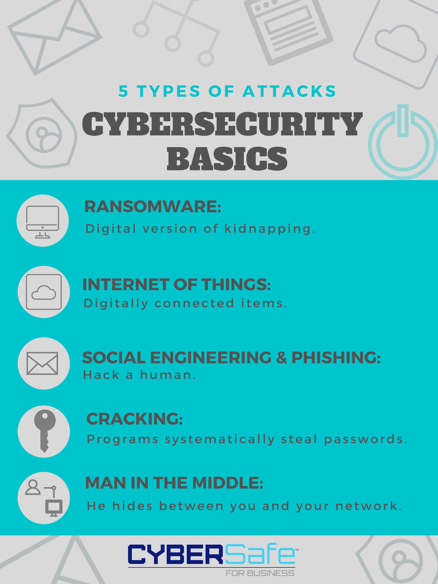Cyber Security Basics 5 Types Of Attacks Cyber Security Cyber Security Awareness Cyber Attack