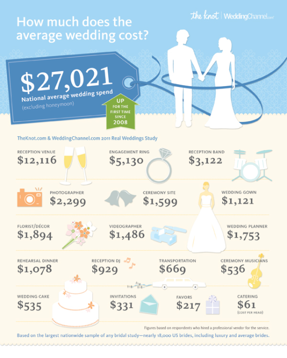 Planning A Wedding Budget With A Planner Wedding Dreams Average