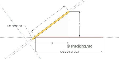 Gable shed roof, Building a shed roof, Shed roof