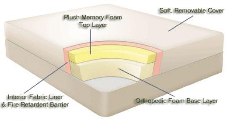 Tempurpedic Mattress Memory Foam
